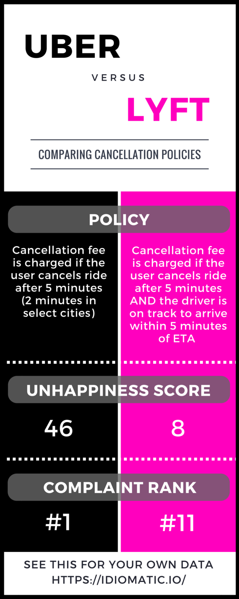 uber vs. lyft - cancellation policies