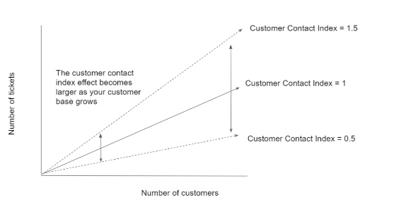 Customer contact index